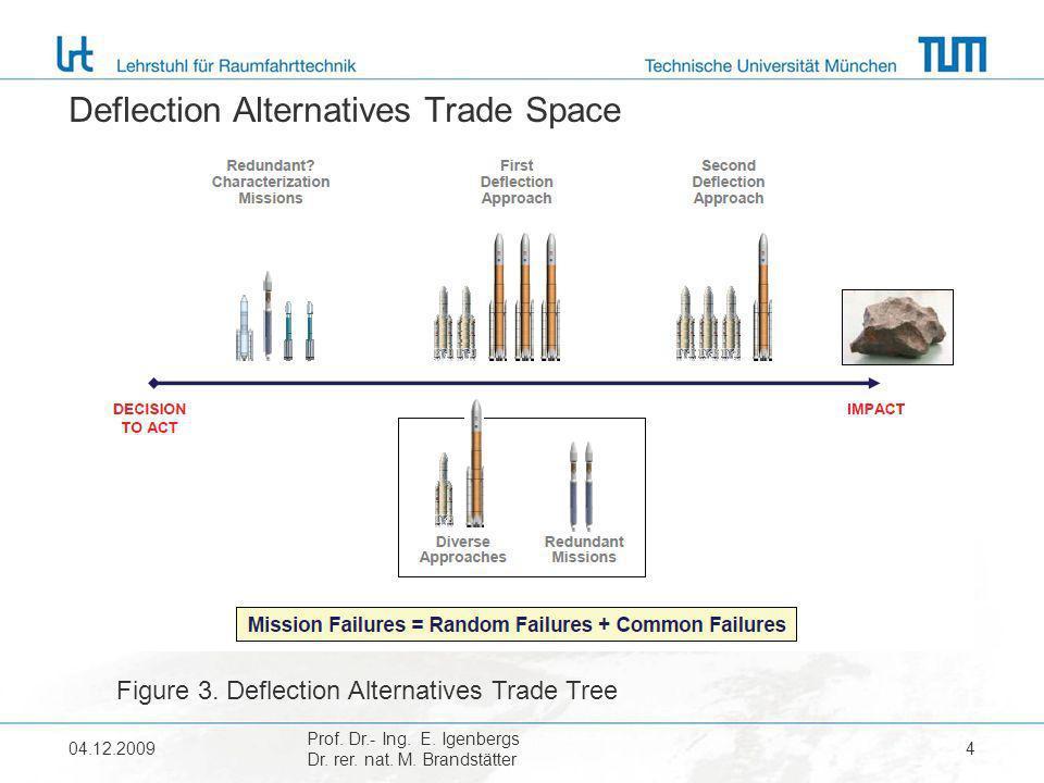 Deflection Alternatives Trade Space 04.12.2009 Prof.
