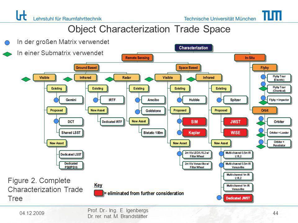 Object Characterization Trade Space 04.12.2009 Prof. Dr.- Ing. E. Igenbergs Dr. rer. nat. M. Brandstätter 44 Figure 2. Complete Characterization Trade