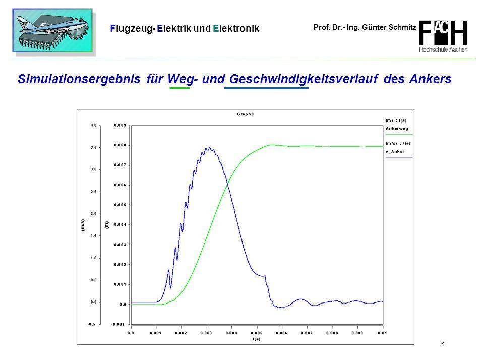 Prof. Dr.- Ing. Günter Schmitz Flugzeug- Elektrik und Elektronik Seite 15 Simulationsergebnis für Weg- und Geschwindigkeitsverlauf des Ankers