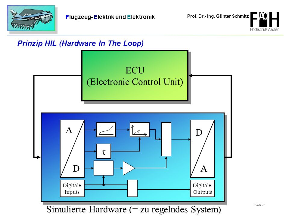 Prof. Dr.- Ing. Günter Schmitz Flugzeug- Elektrik und Elektronik Seite 26 Prinzip HIL (Hardware In The Loop) A DA D ECU (Electronic Control Unit) ECU