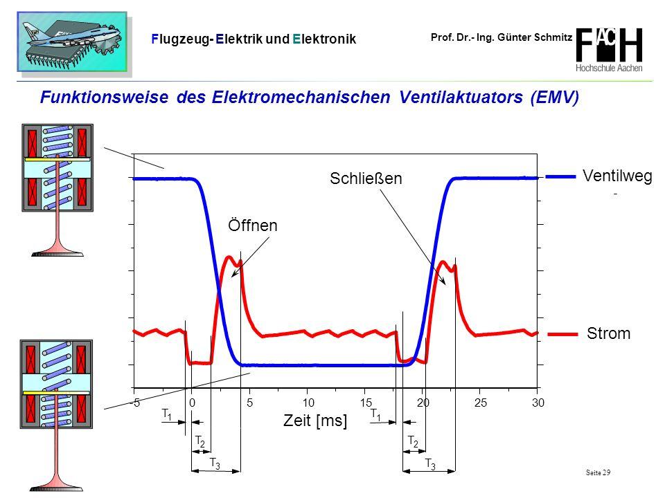 Prof. Dr.- Ing. Günter Schmitz Flugzeug- Elektrik und Elektronik Seite 29 -5051015202530 Schließen Öffnen T 3 T 2 T 1 T 2 T 3 T 1 Strom Zeit [ms] Vent