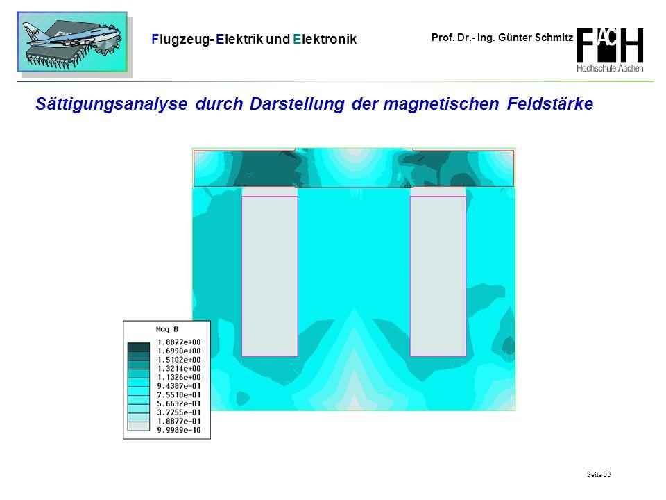Prof. Dr.- Ing. Günter Schmitz Flugzeug- Elektrik und Elektronik Seite 33 Sättigungsanalyse durch Darstellung der magnetischen Feldstärke