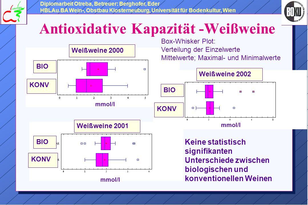 Antioxidative Kapazität -Weißweine Weißweine 2000 BIO KONV mmol/l Weißweine 2001BIO KONV mmol/l Weißweine 2002 BIO KONV mmol/l Diplomarbeit Otreba, Betreuer: Berghofer, Eder HBLAu.BA Wein-, Obstbau Klosterneuburg, Universität für Bodenkultur, Wien Keine statistisch signifikanten Unterschiede zwischen biologischen und konventionellen Weinen Box-Whisker Plot: Verteilung der Einzelwerte Mittelwerte; Maximal- und Minimalwerte
