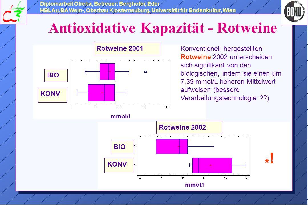 Antioxidative Kapazität - Rotweine Diplomarbeit Otreba, Betreuer: Berghofer, Eder HBLAu.BA Wein-, Obstbau Klosterneuburg, Universität für Bodenkultur, Wien Rotweine 2001 BIO KONV mmol/l Rotweine 2002 BIO KONV mmol/l Konventionell hergestellten Rotweine 2002 unterscheiden sich signifikant von den biologischen, indem sie einen um 7,39 mmol/L höheren Mittelwert aufweisen (bessere Verarbeitungstechnologie ??) *!*!
