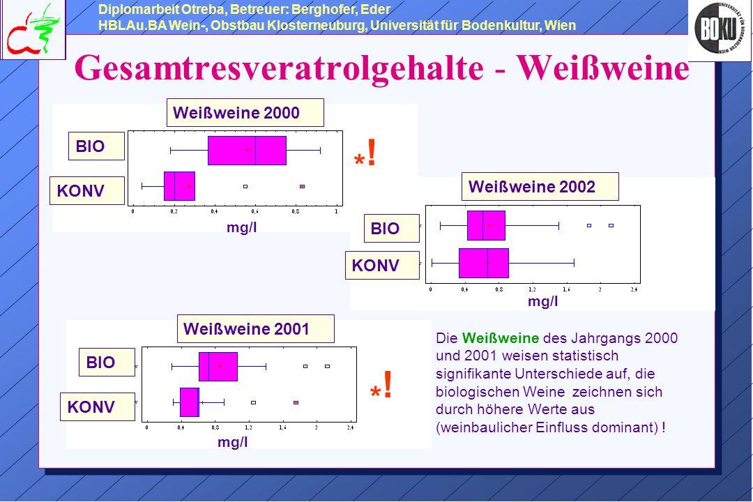 Gesamtresveratrolgehalte - Weißweine Weißweine 2000 BIO KONV *!*.