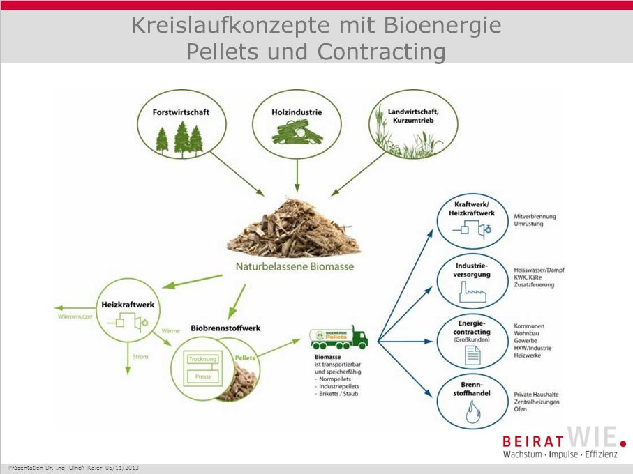 Kreislaufkonzepte mit Bioenergie Pellets und Contracting Präsentation Dr.