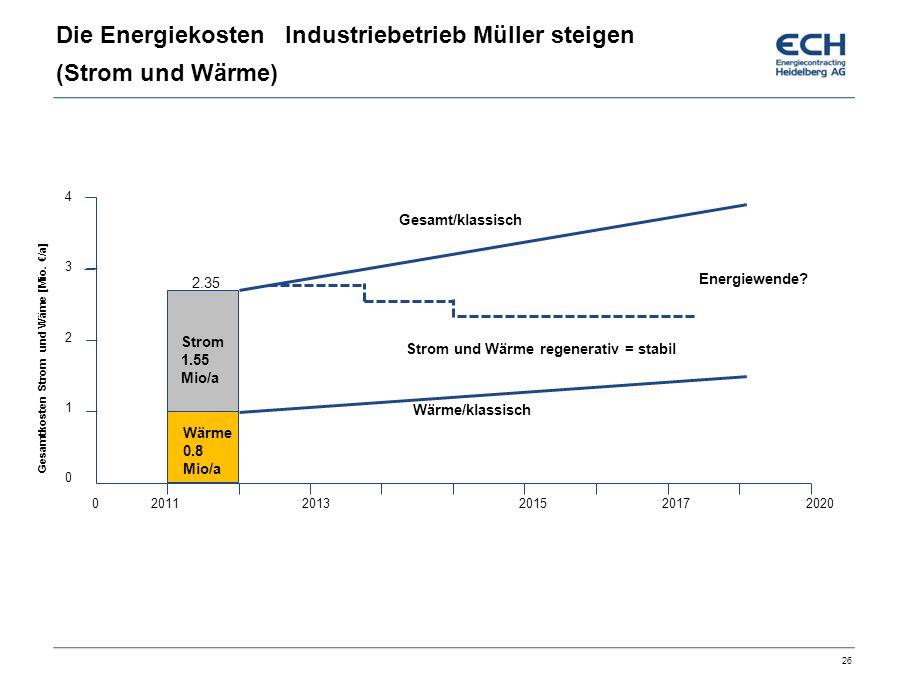 Die Energiekosten Industriebetrieb Müller steigen (Strom und Wärme) 26 0 2011 2013 2015 2017 2020 4321043210 Strom 1.55 Mio/a Gesamtkosten Strom und Wäme [Mio.
