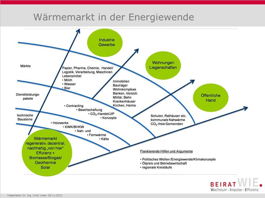 Wärmemarkt in der Energiewende Präsentation Dr. Ing. Ulrich Kaier 05/11/2013
