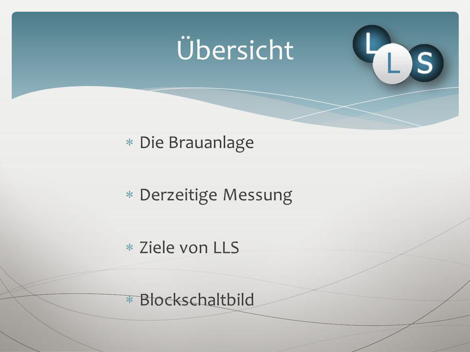 Die Brauanlage Derzeitige Messung Ziele von LLS Blockschaltbild Übersicht
