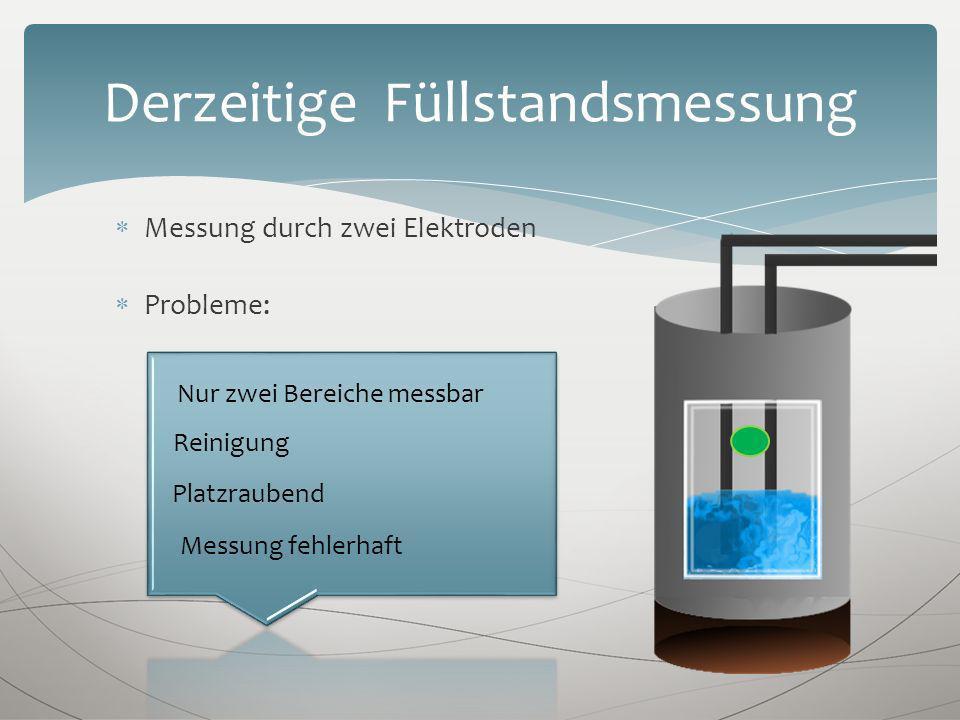 Messung durch zwei Elektroden Probleme: Derzeitige Füllstandsmessung Nur zwei Bereiche messbar Reinigung Platzraubend Messung fehlerhaft
