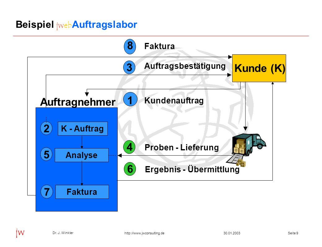 Seite 930.01.2003 Dr. J. Winkler jw http://www.jwconsulting.de Beispiel jweb Auftragslabor Kunde (K) 4 Proben - Lieferung Analyse 5 3 Faktura 7 1 Auft