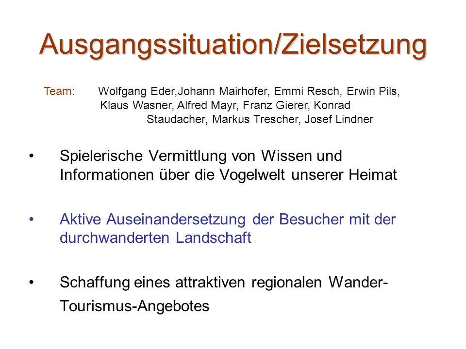 Ausgangssituation/Zielsetzung Spielerische Vermittlung von Wissen und Informationen über die Vogelwelt unserer Heimat Aktive Auseinandersetzung der Be
