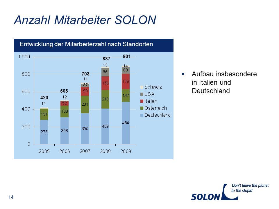 14 Anzahl Mitarbeiter SOLON Entwicklung der Mitarbeiterzahl nach Standorten 887 703 505 420 Aufbau insbesondere in Italien und Deutschland 901