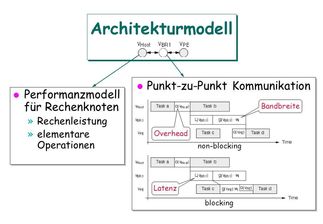 l Punkt-zu-Punkt Kommunikation Architekturmodell Overhead Latenz Bandbreite l Performanzmodell für Rechenknoten »Rechenleistung »elementare Operatione