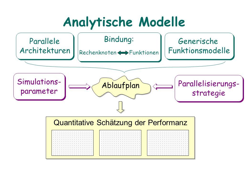 Analytische Modelle Parallele Architekturen Parallele Architekturen Generische Funktionsmodelle Generische Funktionsmodelle Bindung: Quantitative Schä