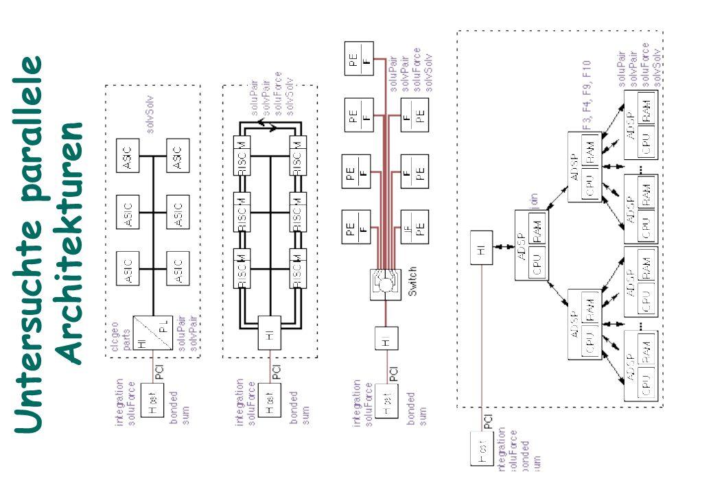 Untersuchte parallele Architekturen