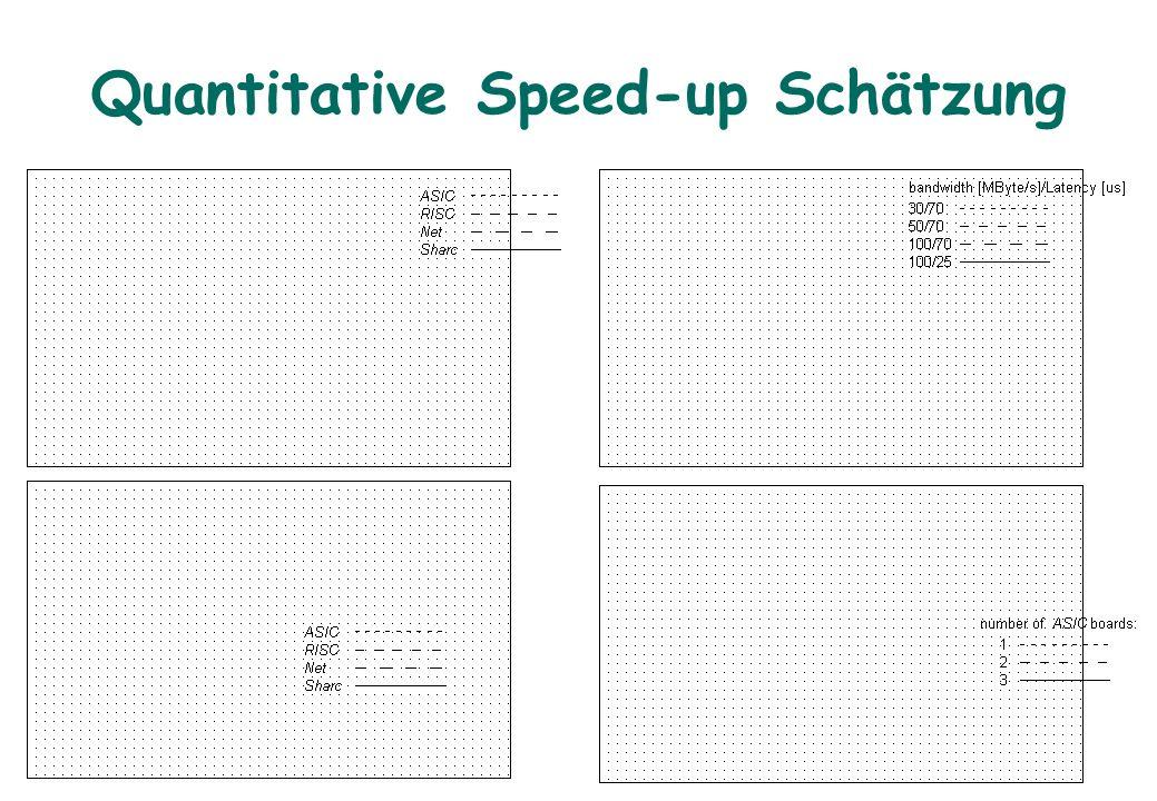 Quantitative Speed-up Schätzung