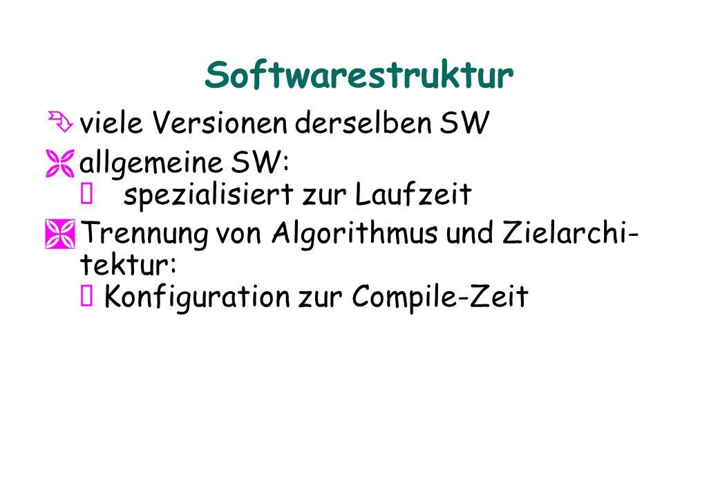 Softwarestruktur Ê viele Versionen derselben SW allgemeine SW: Ô spezialisiert zur Laufzeit Trennung von Algorithmus und Zielarchi- tektur: Ô Konfigur
