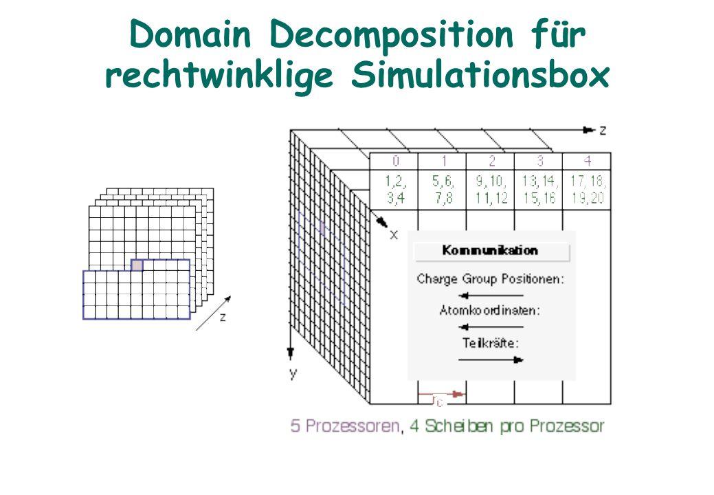 Domain Decomposition für rechtwinklige Simulationsbox