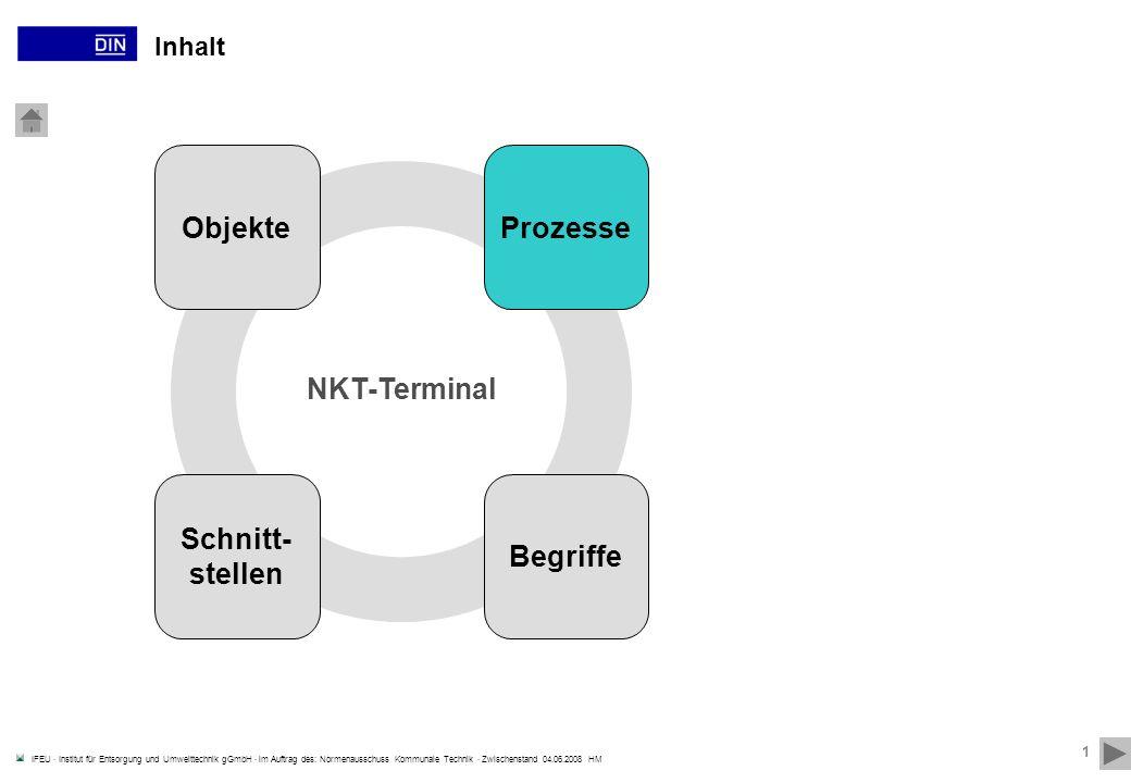 IFEU · Institut für Entsorgung und Umwelttechnik gGmbH · im Auftrag des: Normenausschuss Kommunale Technik · Zwischenstand 04.06.2008 HM 1 Inhalt Objekte Schnitt- stellen Prozesse Begriffe NKT-Terminal