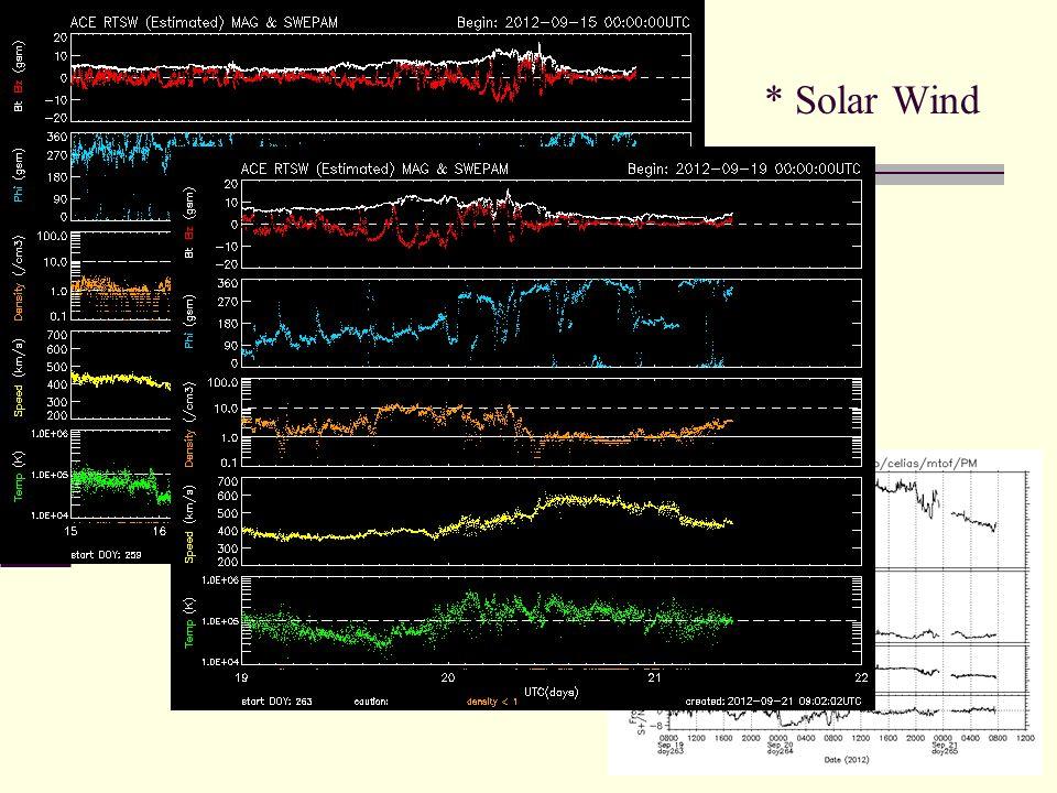 * Solar Wind