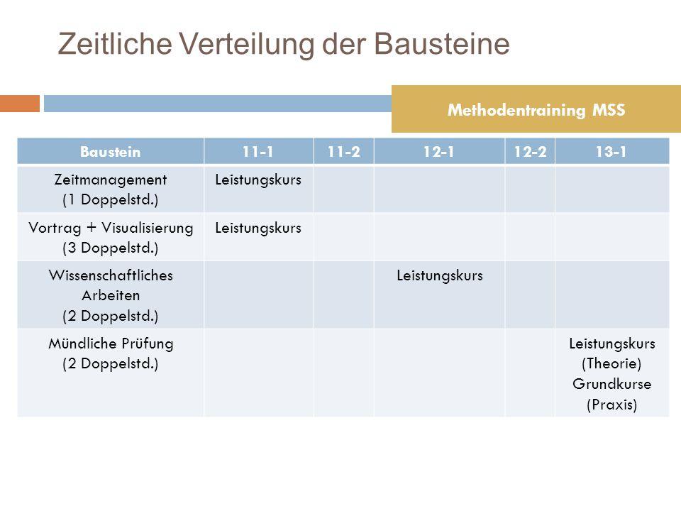 Baustein11-111-212-112-213-1 Zeitmanagement (1 Doppelstd.) Leistungskurs Vortrag + Visualisierung (3 Doppelstd.) Leistungskurs Wissenschaftliches Arbeiten (2 Doppelstd.) Leistungskurs Mündliche Prüfung (2 Doppelstd.) Leistungskurs (Theorie) Grundkurse (Praxis) Zeitliche Verteilung der Bausteine Methodentraining MSS