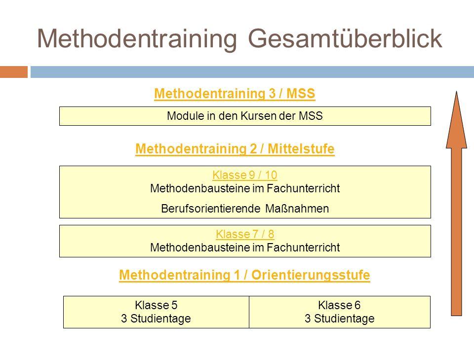 Methodentraining Gesamtüberblick Module in den Kursen der MSS Methodentraining 2 / Mittelstufe Klasse 9 / 10 Klasse 9 / 10 Methodenbausteine im Fachun