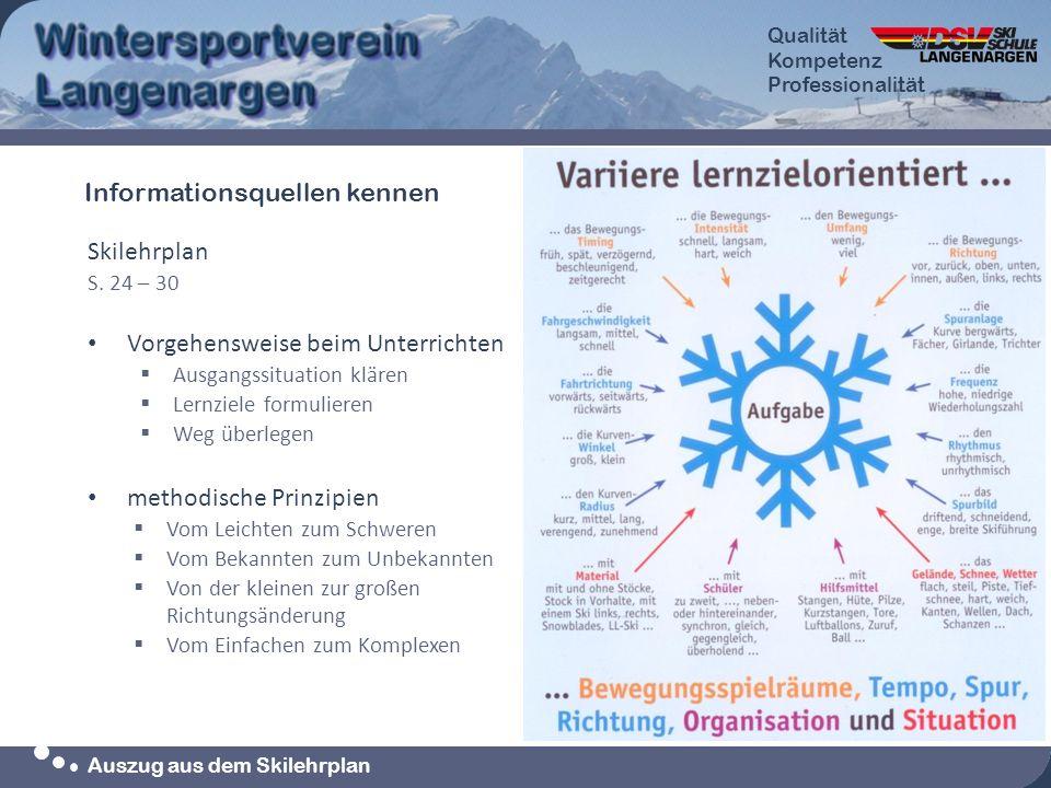 Qualität Kompetenz Professionalität Qualität Kompetenz Professionalität Auszug aus dem Skilehrplan Skilehrplan S. 24 – 30 Vorgehensweise beim Unterric