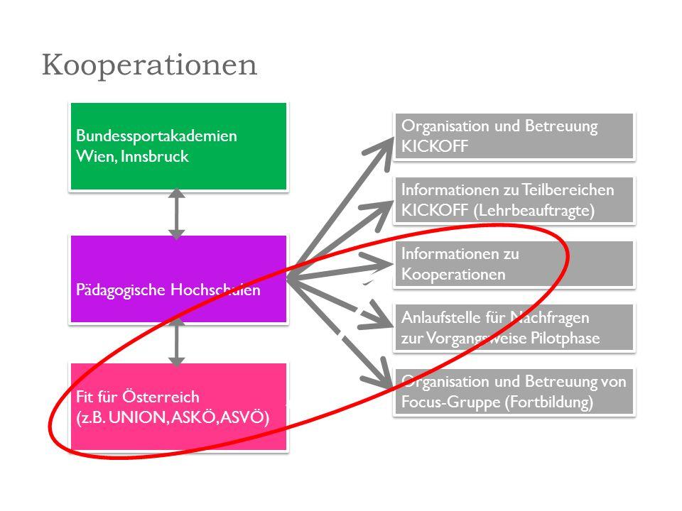 Die Initiative Fit für Österreich Kooperationspartner der Bewegungsinitiative Volksschule