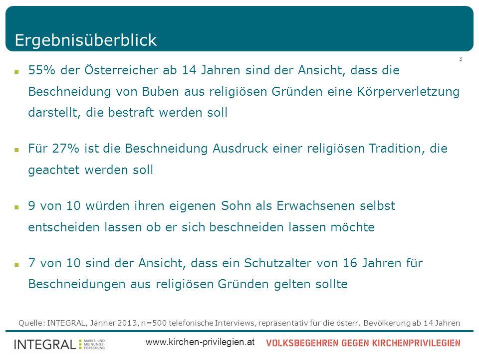 Quelle: INTEGRAL, Jänner 2013, n=500 telefonische Interviews, repräsentativ für die österr. Bevölkerung ab 14 Jahren www.kirchen-privilegien.at 3 Erge