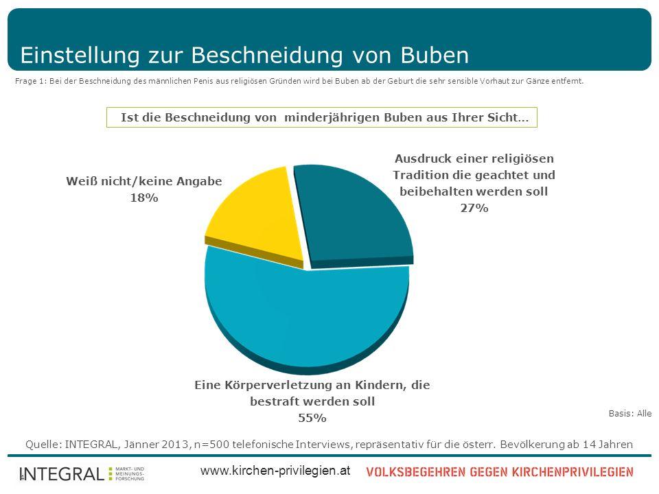 Quelle: INTEGRAL, Jänner 2013, n=500 telefonische Interviews, repräsentativ für die österr. Bevölkerung ab 14 Jahren www.kirchen-privilegien.at 4 Eins