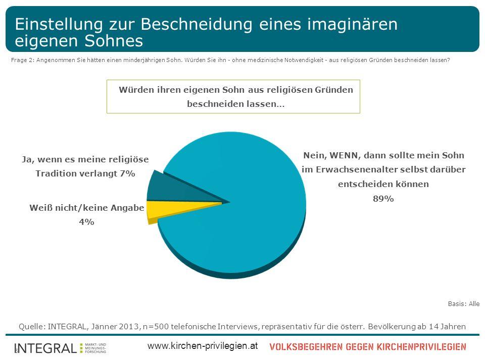 Quelle: INTEGRAL, Jänner 2013, n=500 telefonische Interviews, repräsentativ für die österr. Bevölkerung ab 14 Jahren www.kirchen-privilegien.at 5 Eins