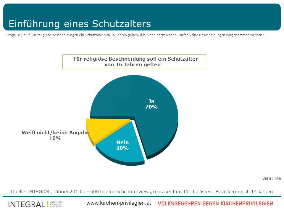Quelle: INTEGRAL, Jänner 2013, n=500 telefonische Interviews, repräsentativ für die österr. Bevölkerung ab 14 Jahren www.kirchen-privilegien.at 6 Einf