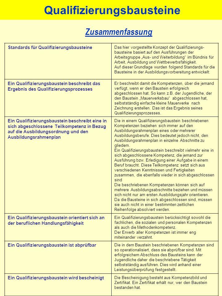 Qualifizierungsbausteine Zusammenfassung Standards für Qualifizierungsbausteine Das hier vorgestellte Konzept der Qualifizierungs- bausteine basiert a