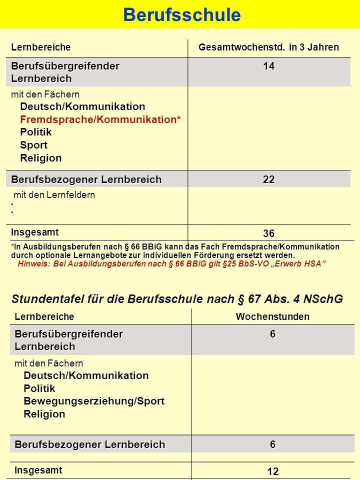 LernbereicheGesamtwochenstd. in 3 Jahren Berufsübergreifender Lernbereich 14 mit den Fächern Deutsch/Kommunikation Fremdsprache/Kommunikation* Politik