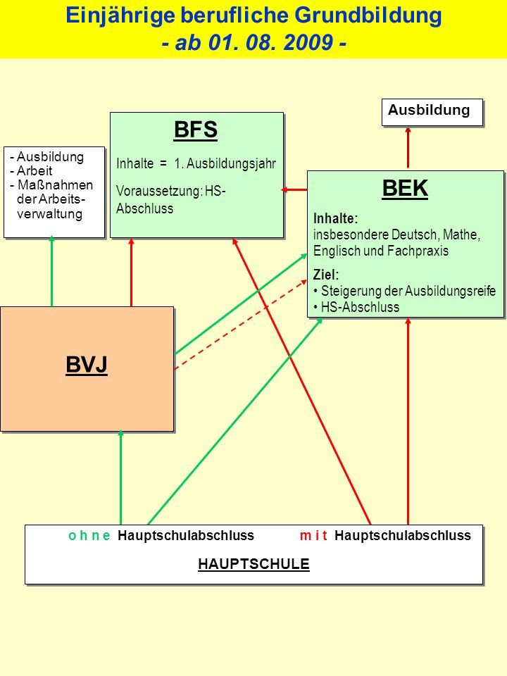 Schulträger Landkreis Retsum Kompetenzbild des Qualifizierungsbausteins 1 : Wegweiser durch die Küche 1.