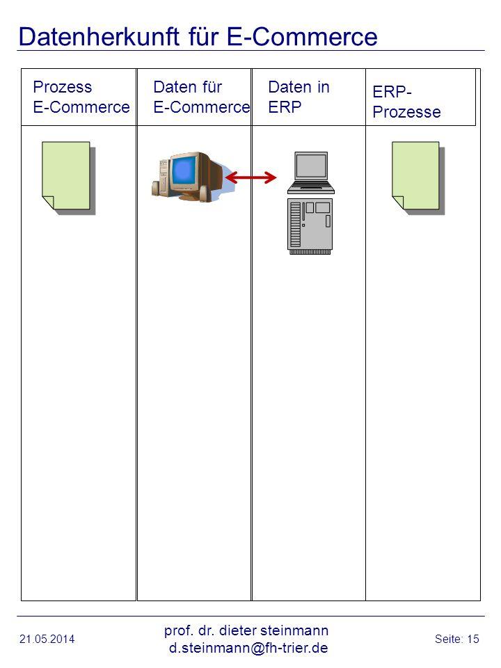 Datenherkunft für E-Commerce 21.05.2014 prof.dr.
