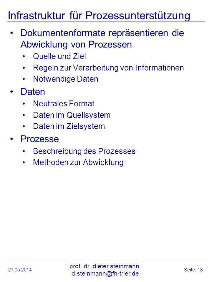 Infrastruktur für Prozessunterstützung Dokumentenformate repräsentieren die Abwicklung von Prozessen Quelle und Ziel Regeln zur Verarbeitung von Informationen Notwendige Daten Daten Neutrales Format Daten im Quellsystem Daten im Zielsystem Prozesse Beschreibung des Prozesses Methoden zur Abwicklung 21.05.2014 prof.
