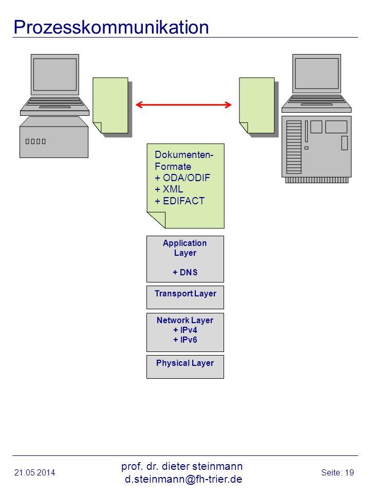 Prozesskommunikation 21.05.2014 prof. dr. dieter steinmann d.steinmann@fh-trier.de Seite: 19 Physical Layer Network Layer + IPv4 + IPv6 Transport Laye