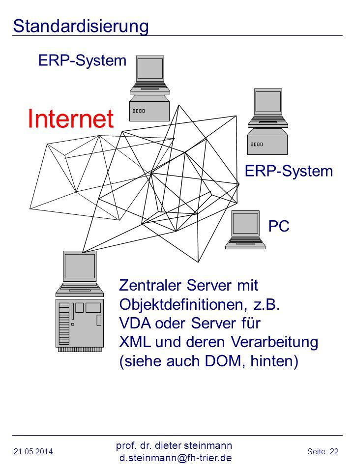 Standardisierung 21.05.2014 prof. dr. dieter steinmann d.steinmann@fh-trier.de Seite: 22 Zentraler Server mit Objektdefinitionen, z.B. VDA oder Server