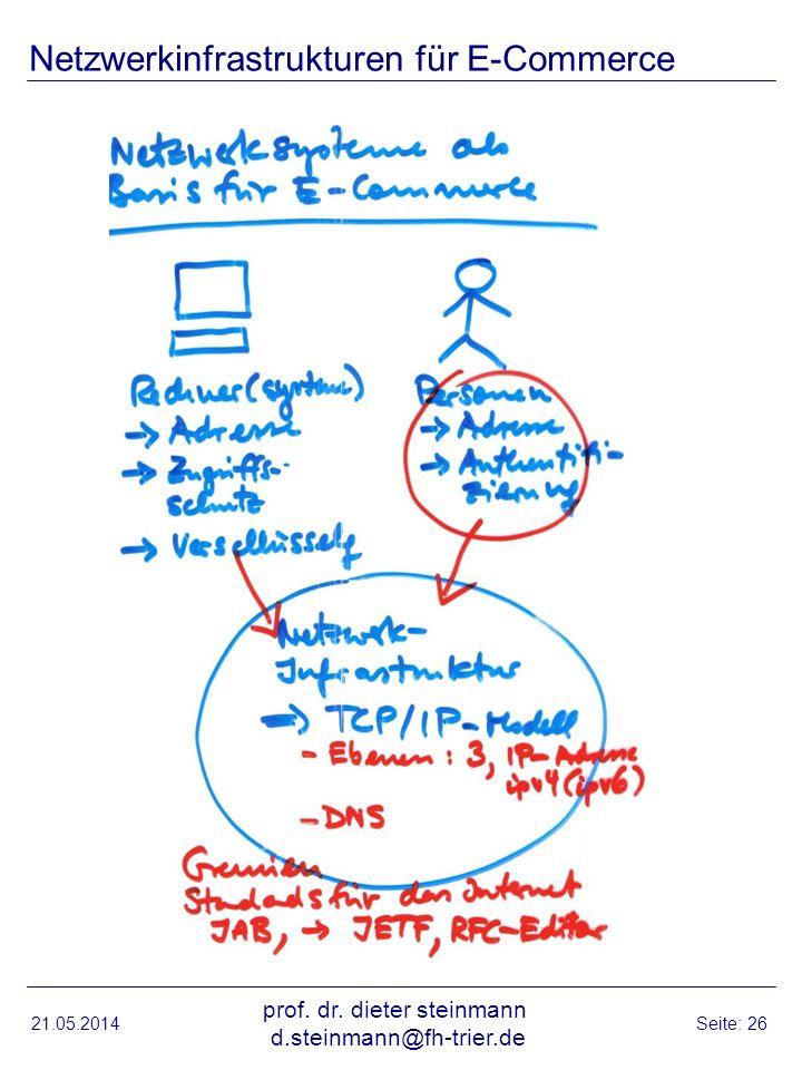 21.05.2014 prof. dr. dieter steinmann d.steinmann@fh-trier.de Seite: 26 Netzwerkinfrastrukturen für E-Commerce