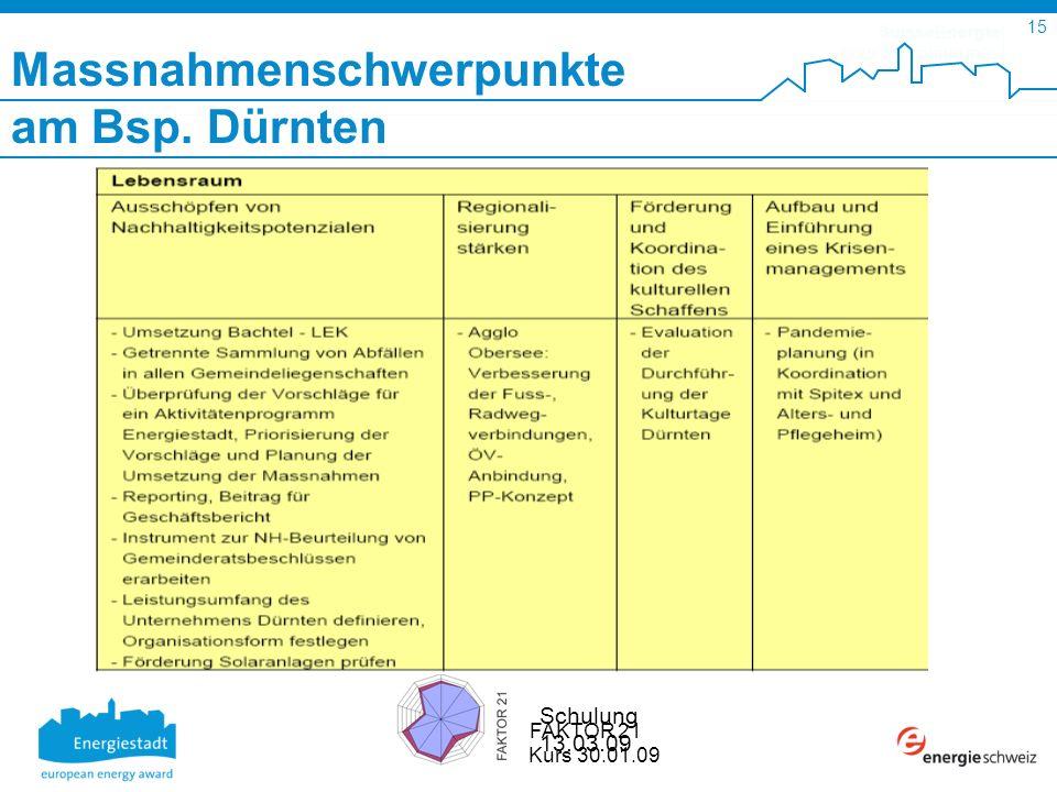 SuisseEnergie pour les communes 15 Schulung 13.03.09 FAKTOR 21 Kurs 30.01.09 Massnahmenschwerpunkte am Bsp.