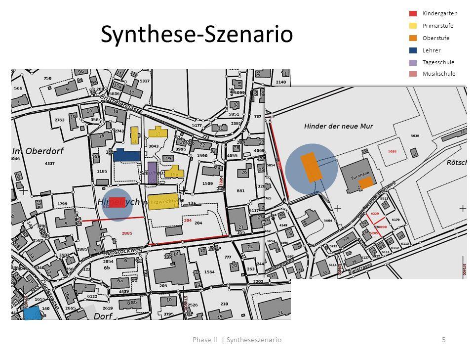 Phase II | Syntheseszenario5 Synthese-Szenario Kindergarten Primarstufe Oberstufe Lehrer Tagesschule Musikschule