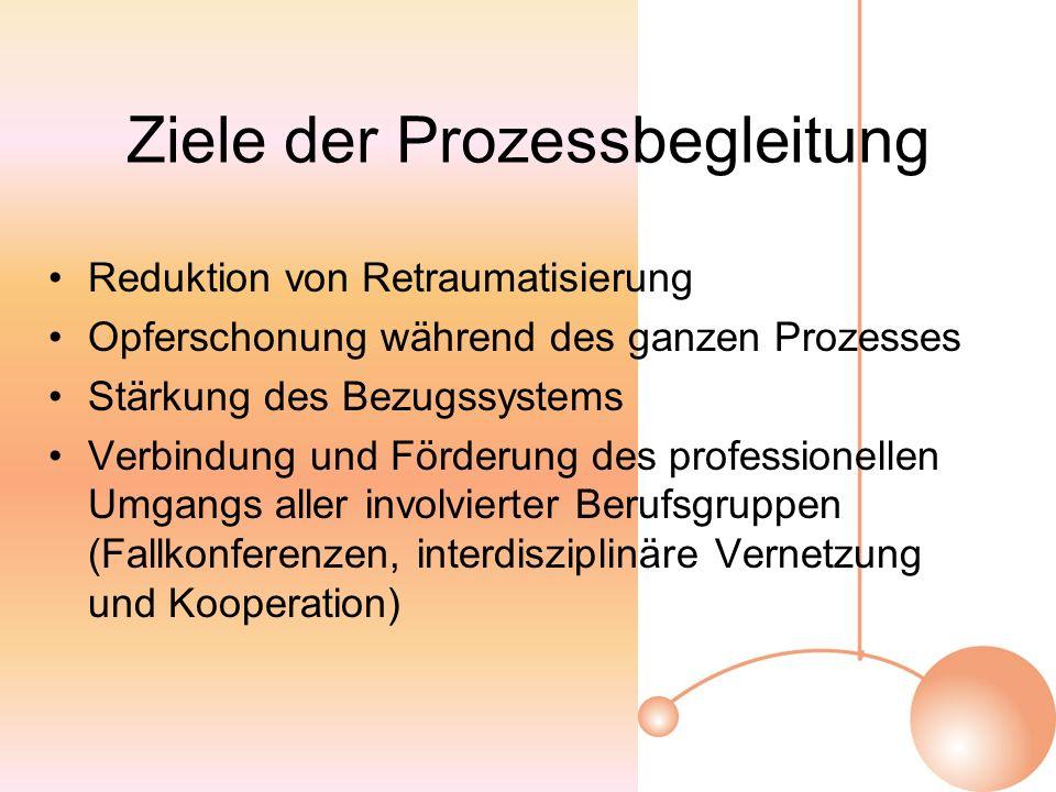 Ziele der Prozessbegleitung Reduktion von Retraumatisierung Opferschonung während des ganzen Prozesses Stärkung des Bezugssystems Verbindung und Förderung des professionellen Umgangs aller involvierter Berufsgruppen (Fallkonferenzen, interdisziplinäre Vernetzung und Kooperation)