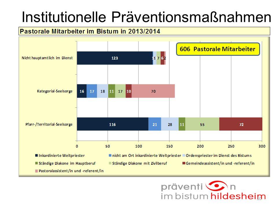 Institutionelle Präventionsmaßnahmen 606 Pastorale Mitarbeiter 10