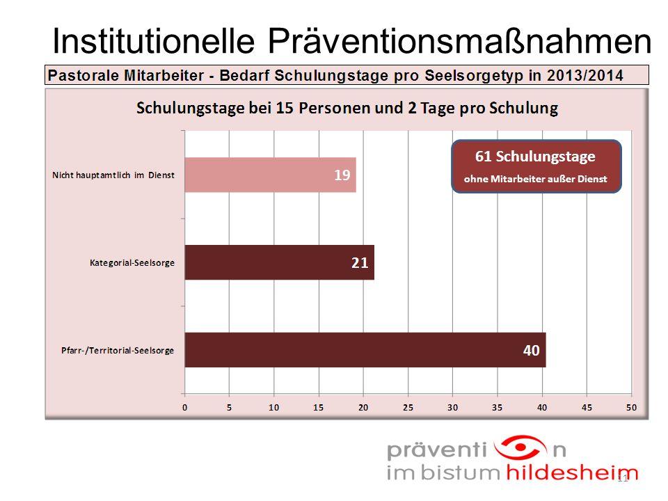 Institutionelle Präventionsmaßnahmen 61 Schulungstage ohne Mitarbeiter außer Dienst 11