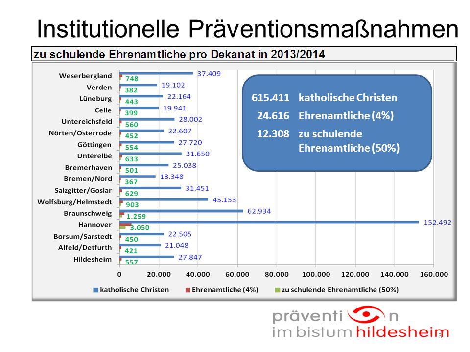 615.411katholische Christen 24.616Ehrenamtliche (4%) 12.308zu schulende Ehrenamtliche (50%) 8