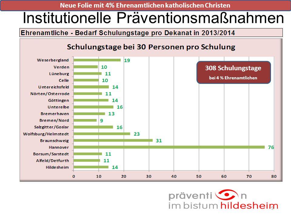 Institutionelle Präventionsmaßnahmen 9 308 Schulungstage bei 4 % Ehrenamtlichen Neue Folie mit 4% Ehrenamtlichen katholischen Christen