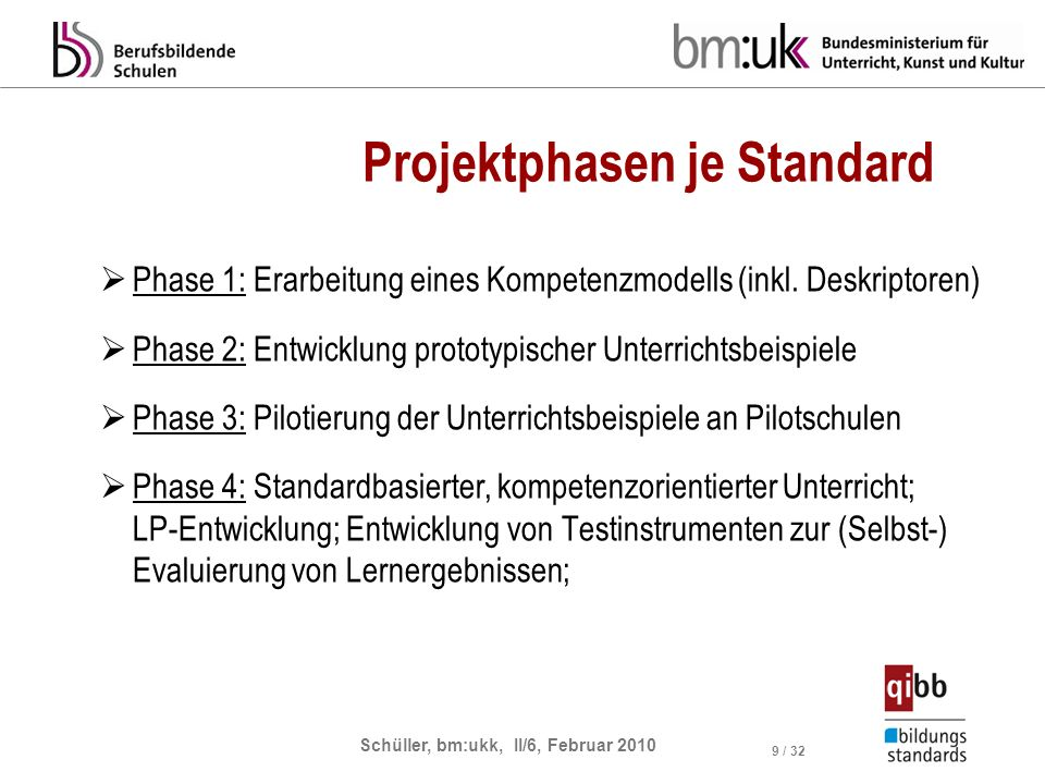 Schüller, bm:ukk, II/6, Februar 2010 9 / 32 Projektphasen je Standard Phase 1: Erarbeitung eines Kompetenzmodells (inkl. Deskriptoren) Phase 2: Entwic
