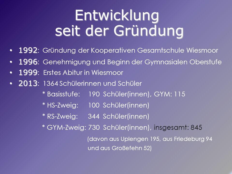Entwicklung seit der Gründung 1992 1992 : Gründung der Kooperativen Gesamtschule Wiesmoor 1996 1996 : Genehmigung und Beginn der Gymnasialen Oberstufe 1999 1999 : Erstes Abitur in Wiesmoor 2013 2013 : 1364 Schülerinnen und Schüler * Basisstufe:190 Schüler(innen), GYM: 115 * HS-Zweig: 100 Schüler(innen) * RS-Zweig: 344 Schüler(innen) * GYM-Zweig: 730 Schüler(innen), insgesamt: 845 (davon aus Uplengen 195, aus Friedeburg 94 und aus Großefehn 52)